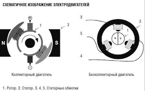 Бесколлекторные двигатели для аккумуляторного инструмента